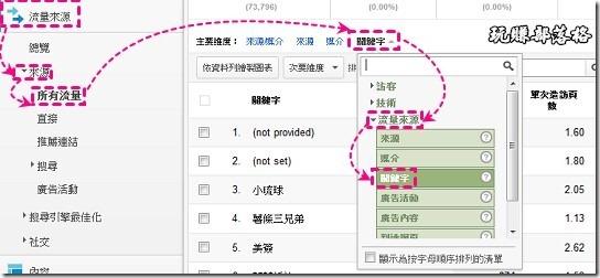 現在在Analytics想查詢關鍵字有點麻煩,可以點擊側邊欄的【流量來源/來源/所有流量】,然後在【主要維度】的地方選擇【其他】,再選擇【流量來源/關鍵字】,或是在搜尋框直接輸入【關鍵字】。