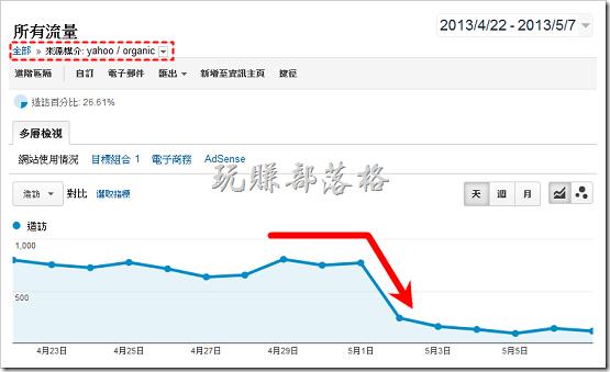 Analytics統計Yahoo流量