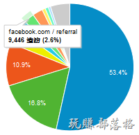 ResearchMFG2013流量分析