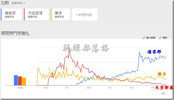在「Google搜尋趨勢」輸入三組台灣部落格平台的關鍵字作查詢,分別為「痞客邦」、「天空部落」、「樂多」,可以清楚的發現「痞客邦」的搜尋次數一路堆高,而且在「無名」宣佈結束營業後,搜尋次數還急遽的增加,反觀「天空部落」則是節節敗退