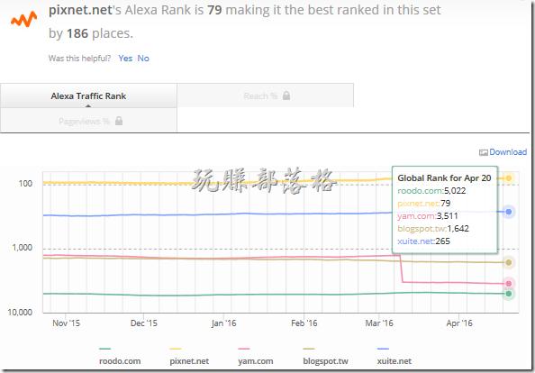 Alexa-rank-taiwan-BSP-20160423