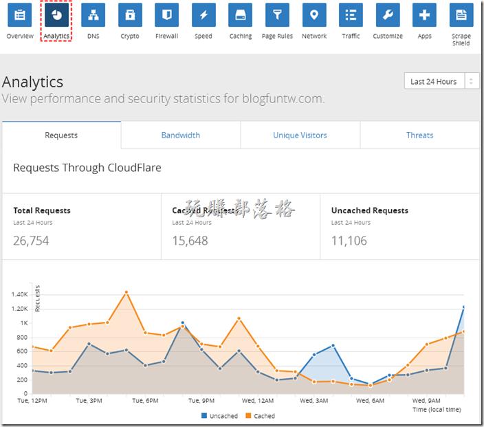 ColudFlare Analytics