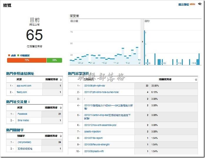 Google Analytics的即時統計功能有何用處?