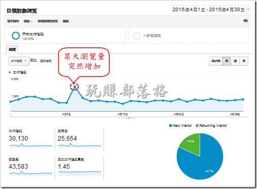 案例一、用GA分析突然增加的網站流量